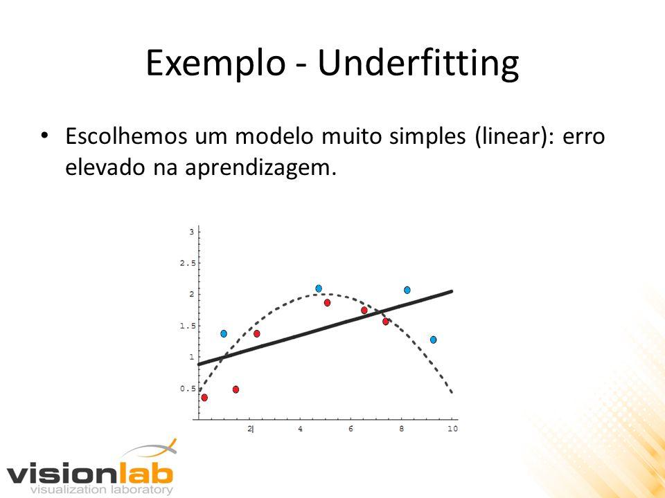 Exemplo - Underfitting Escolhemos um modelo muito simples (linear): erro elevado na aprendizagem.