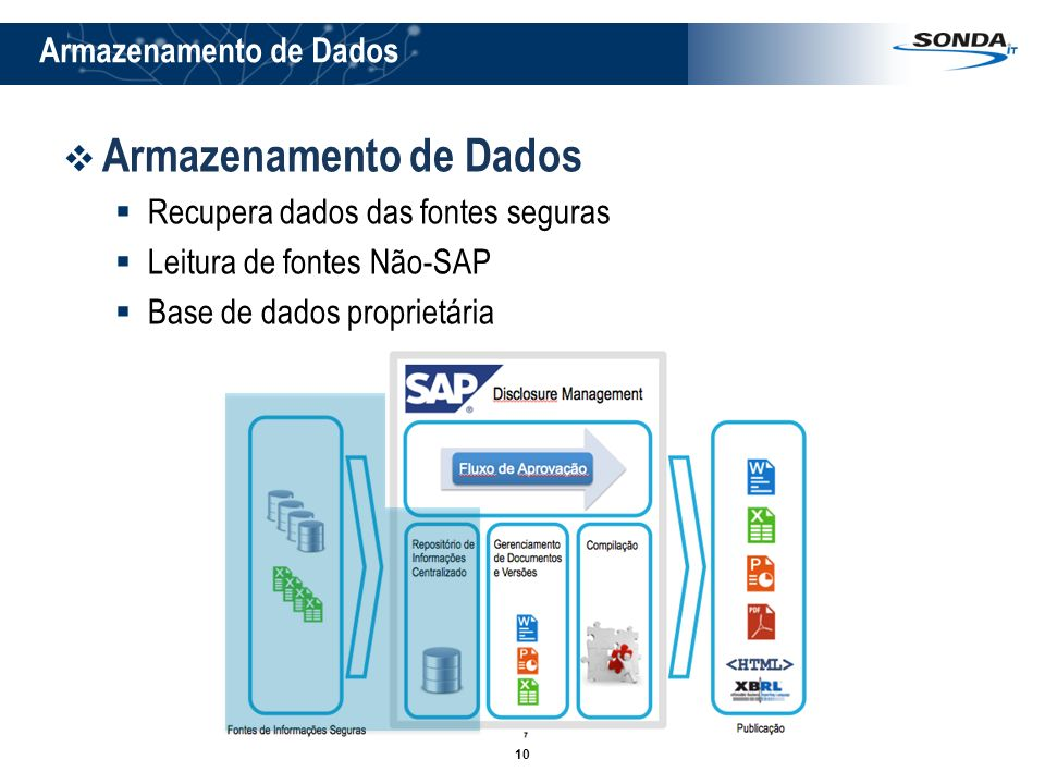 10 Armazenamento de Dados Recupera dados das fontes seguras Leitura de fontes Não-SAP Base de dados proprietária