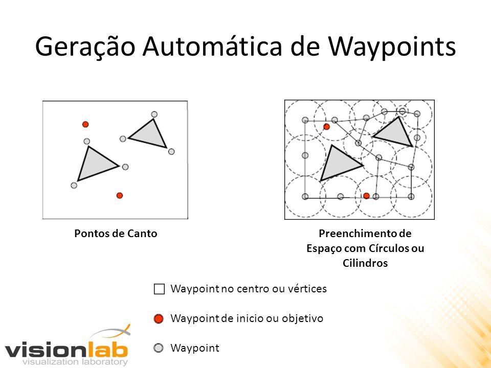 Geração Automática de Waypoints Pontos de CantoPreenchimento de Espaço com Círculos ou Cilindros Waypoint no centro ou vértices Waypoint de inicio ou objetivo Waypoint