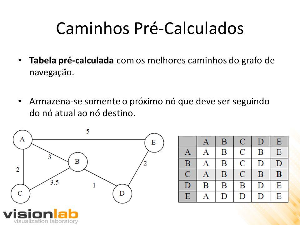 Caminhos Pré-Calculados Tabela pré-calculada com os melhores caminhos do grafo de navegação.