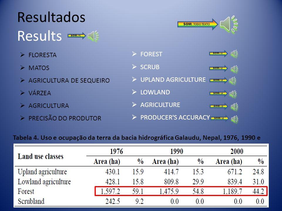 Resultados Results Os resultados mostram que a área da floresta diminuiu, enquanto a área agrícola aumentou continuamente ao longo do período de estud