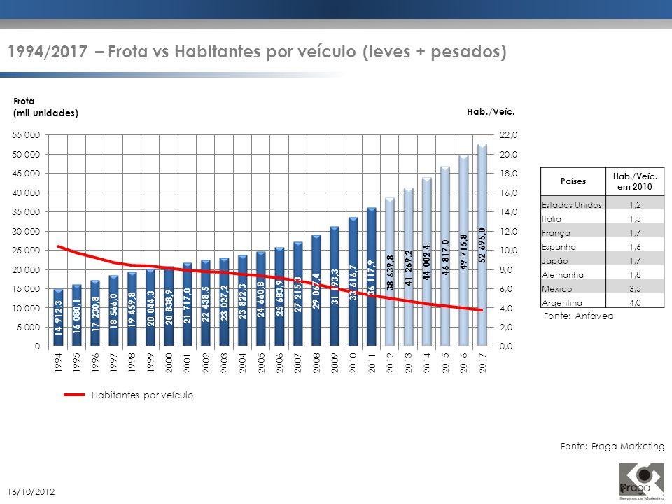Países Hab./Veíc. em 2010 Estados Unidos1,2 Itália1,5 França1,7 Espanha1,6 Japão1,7 Alemanha1,8 México3,5 Argentina4,0 Fonte: Anfavea Habitantes por v
