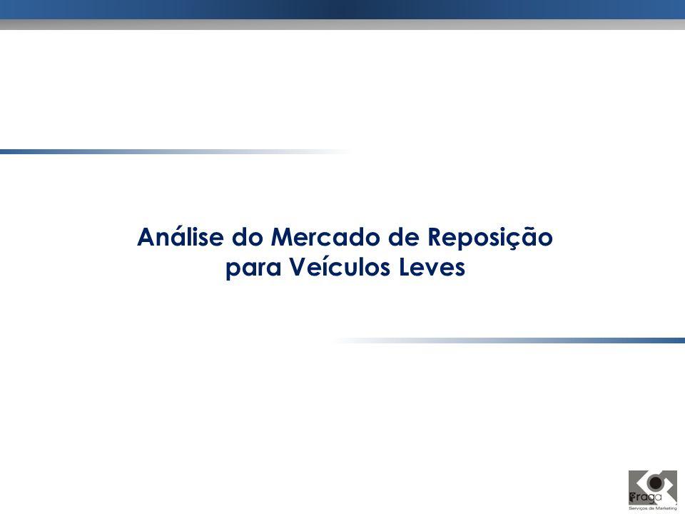 Análise do Mercado de Reposição para Veículos Leves
