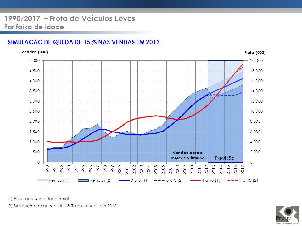 SIMULAÇÃO DE QUEDA DE 15 % NAS VENDAS EM 2013 Vendas (000) Frota (000) Previsão (1) Previsão de vendas normal (2) Simulação de queda de 15 % nas venda