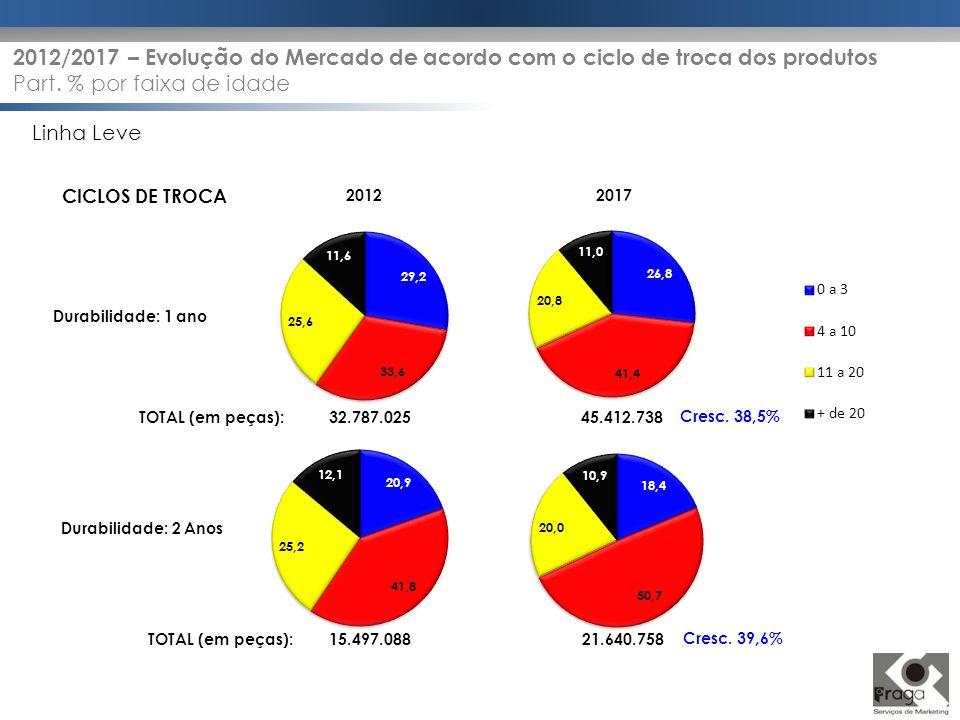 Durabilidade: 2 Anos Durabilidade: 1 ano CICLOS DE TROCA 20122017 Linha Leve TOTAL (em peças): 32.787.02545.412.738 TOTAL (em peças): 15.497.08821.640