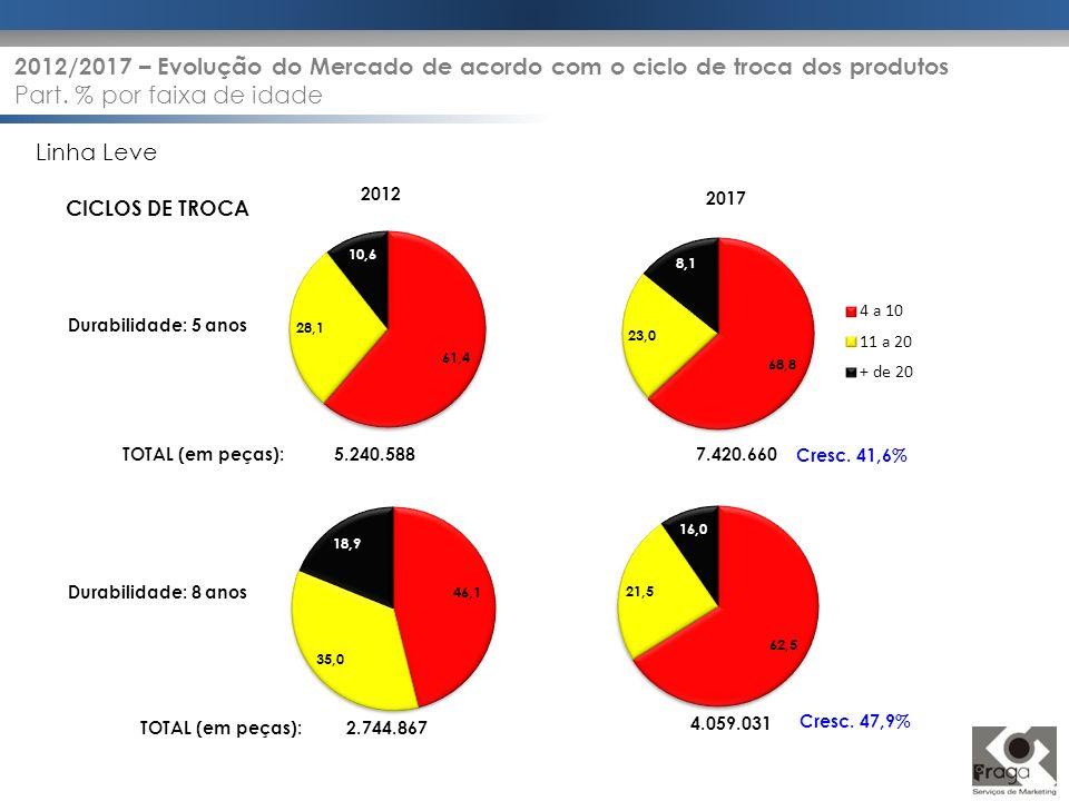 TOTAL (em peças): 2.744.867 4.059.031 TOTAL (em peças): 5.240.5887.420.660 2012/2017 – Evolução do Mercado de acordo com o ciclo de troca dos produtos