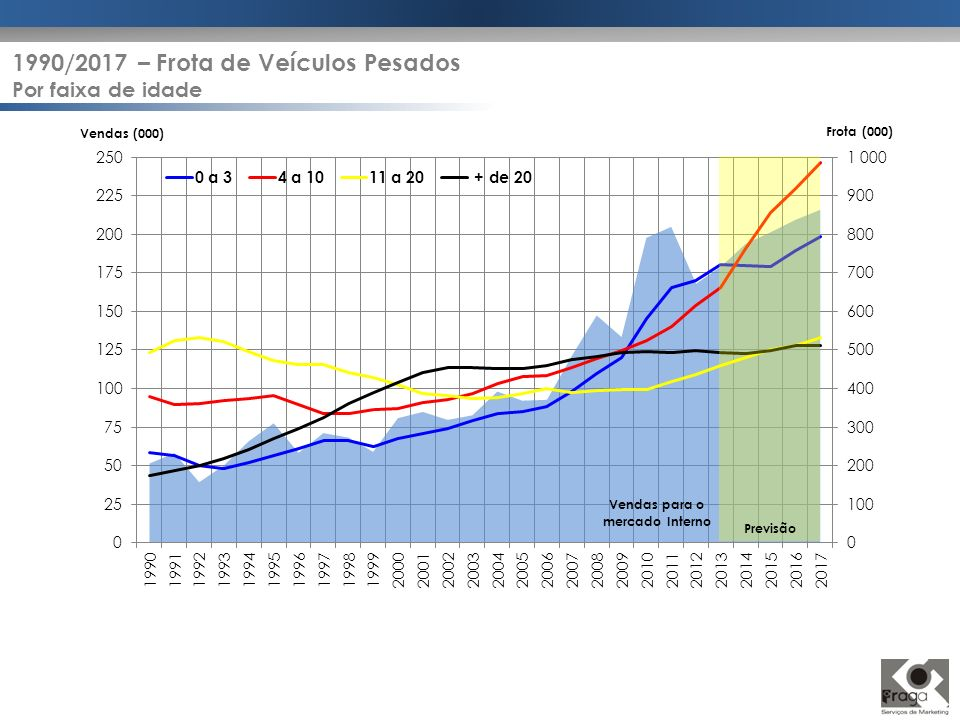 Previsão Frota (000) Vendas (000) 1990/2017 – Frota de Veículos Pesados Por faixa de idade