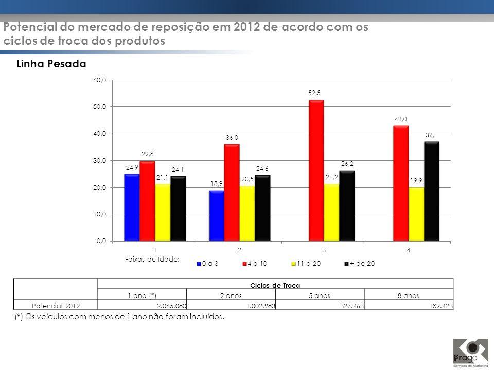 Ciclos de Troca 1 ano (*)2 anos5 anos8 anos Potencial 20122.065.0801.002.983327.463189.423 Linha Pesada Faixas de Idade: (*) Os veículos com menos de
