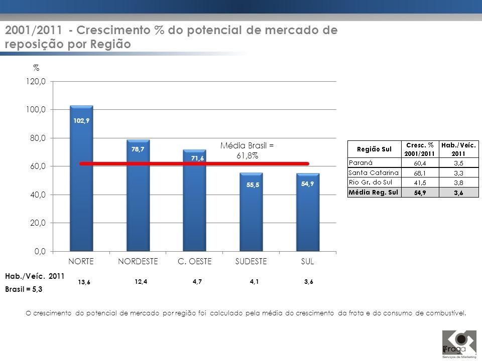 % Hab./Veíc. 2011 Brasil = 5,3 13,6 12,44,74,13,6 2001/2011 - Crescimento % do potencial de mercado de reposição por Região O crescimento do potencial
