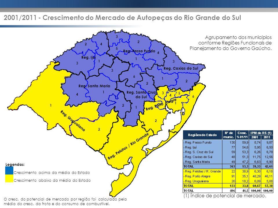 2001/2011 - Crescimento do Mercado de Autopeças do Rio Grande do Sul Legendas : Crescimento acima da média do Estado Crescimento abaixo da média do Es
