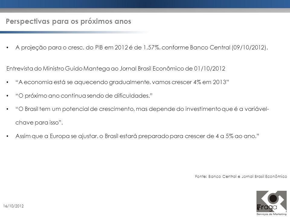 Fonte: Banco Central e Jornal Brasil Econômico 16/10/2012 A projeção para o cresc. do PIB em 2012 é de 1,57%, conforme Banco Central (09/10/2012). Ent