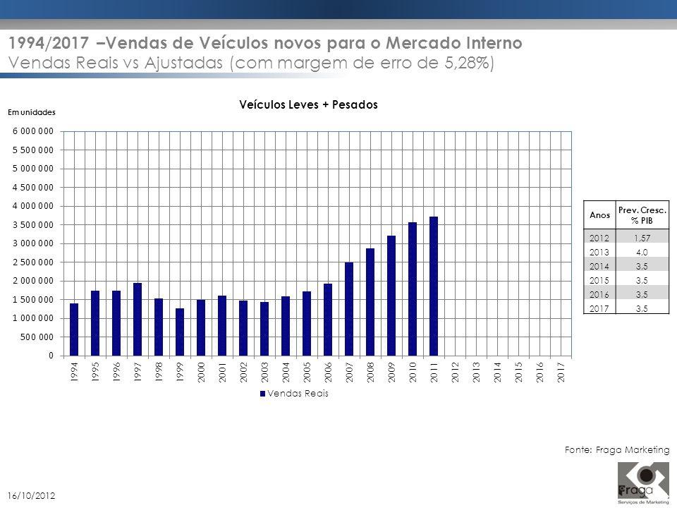 Em unidades Veículos Leves + Pesados Anos Prev. Cresc. % PIB 20121,57 20134,0 20143,5 20153,5 20163,5 20173,5 1994/2017 –Vendas de Veículos novos para