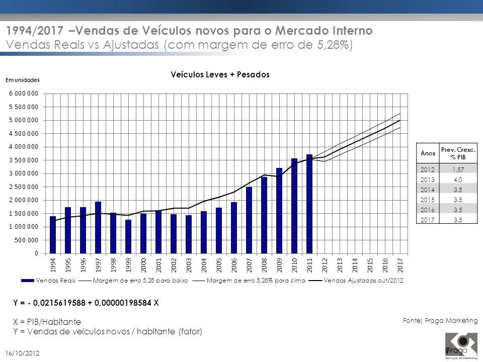 Y = - 0,0215619588 + 0,00000198584 X X = PIB/Habitante Y = Vendas de veículos novos / habitante (fator) Em unidades Veículos Leves + Pesados Anos Prev
