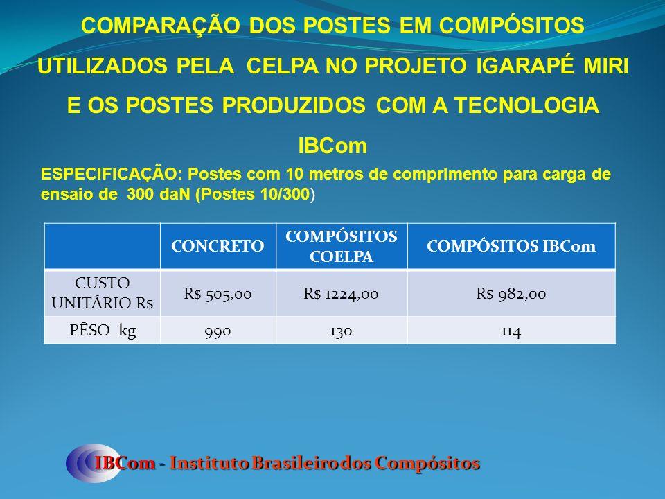 IBCom - Instituto Brasileiro dos Compósitos COMPARAÇÃO DOS POSTES EM COMPÓSITOS UTILIZADOS PELA CELPA NO PROJETO IGARAPÉ MIRI E OS POSTES PRODUZIDOS COM A TECNOLOGIA IBCom ESPECIFICAÇÃO: Postes com 10 metros de comprimento para carga de ensaio de 300 daN (Postes 10/300) CONCRETO COMPÓSITOS COELPA COMPÓSITOS IBCom CUSTO UNITÁRIO R$ R$ 505,00R$ 1224,00R$ 982,00 PÊSO kg990130114