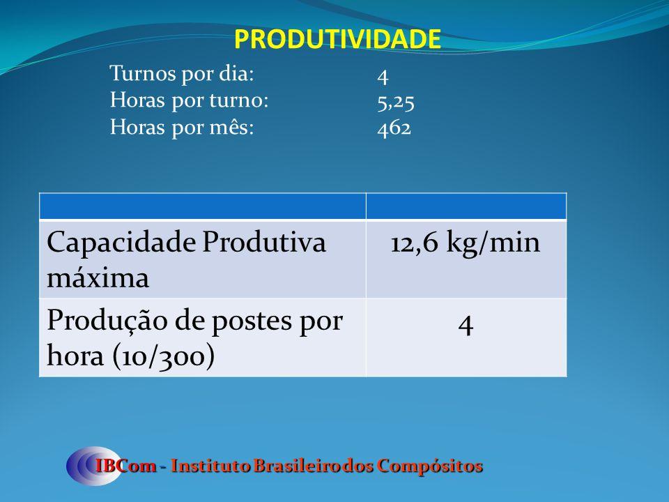 PRODUTIVIDADE Turnos por dia:4 Horas por turno:5,25 Horas por mês:462 IBCom - Instituto Brasileiro dos Compósitos Capacidade Produtiva máxima 12,6 kg/min Produção de postes por hora (10/300) 4