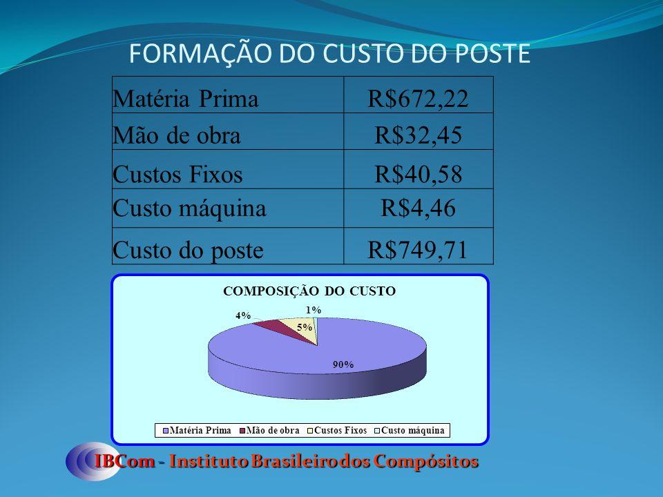 FORMAÇÃO DO CUSTO DO POSTE IBCom - Instituto Brasileiro dos Compósitos Matéria PrimaR$672,22 Mão de obraR$32,45 Custos FixosR$40,58 Custo máquinaR$4,46 Custo do posteR$749,71