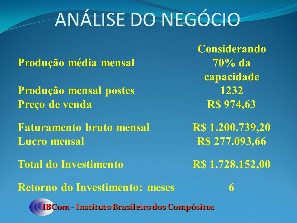 ANÁLISE DO NEGÓCIO IBCom - Instituto Brasileiro dos Compósitos Produção média mensal Considerando 70% da capacidade Produção mensal postes1232 Preço d