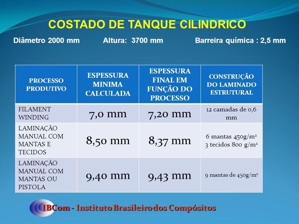 IBCom - Instituto Brasileiro dos Compósitos COSTADO DE TANQUE CILINDRICO Diâmetro 2000 mmAltura: 3700 mm Barreira química : 2,5 mm PROCESSO PRODUTIVO ESPESSURA MINIMA CALCULADA ESPESSURA FINAL EM FUNÇÃO DO PROCESSO CONSTRUÇÃO DO LAMINADO ESTRUTURAL FILAMENT WINDING 7,0 mm7,20 mm 12 camadas de 0,6 mm LAMINAÇÃO MANUAL COM MANTAS E TECIDOS 8,50 mm8,37 mm 6 mantas 450g/m 2 3 tecidos 800 g/m 2 LAMINAÇÃO MANUAL COM MANTAS OU PISTOLA 9,40 mm9,43 mm 9 mantas de 450g/m 2