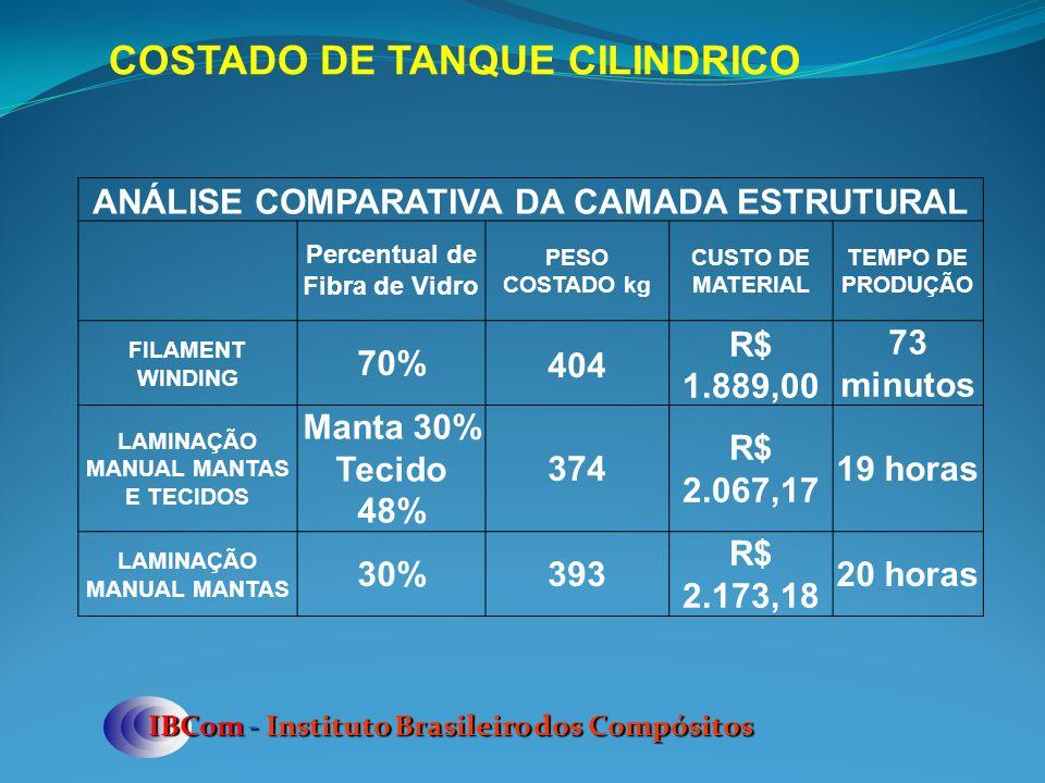 COSTADO DE TANQUE CILINDRICO ANÁLISE COMPARATIVA DA CAMADA ESTRUTURAL Percentual de Fibra de Vidro PESO COSTADO kg CUSTO DE MATERIAL TEMPO DE PRODUÇÃO FILAMENT WINDING 70%404 R$ 1.889,00 73 minutos LAMINAÇÃO MANUAL MANTAS E TECIDOS Manta 30% Tecido 48% 374 R$ 2.067,17 19 horas LAMINAÇÃO MANUAL MANTAS 30%393 R$ 2.173,18 20 horas IBCom - Instituto Brasileiro dos Compósitos