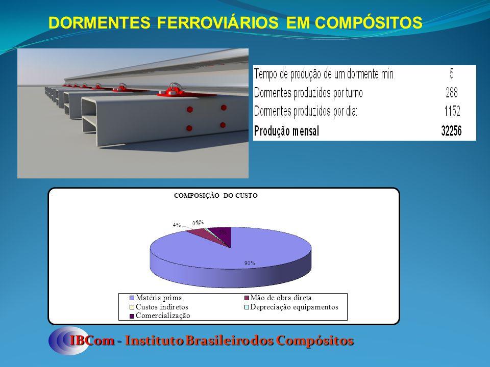 IBCom - Instituto Brasileiro dos Compósitos DORMENTES FERROVIÁRIOS EM COMPÓSITOS