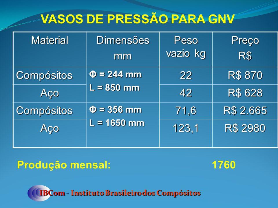VASOS DE PRESSÃO PARA GNV IBCom - Instituto Brasileiro dos Compósitos MaterialDimensõesmm Peso vazio kg PreçoR$Compósitos Φ = 244 mm L = 850 mm 22 R$