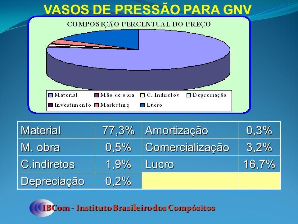 VASOS DE PRESSÃO PARA GNV IBCom - Instituto Brasileiro dos Compósitos Material77,3%Amortização0,3% M. obra 0,5%Comercialização3,2% C.indiretos1,9%Lucr