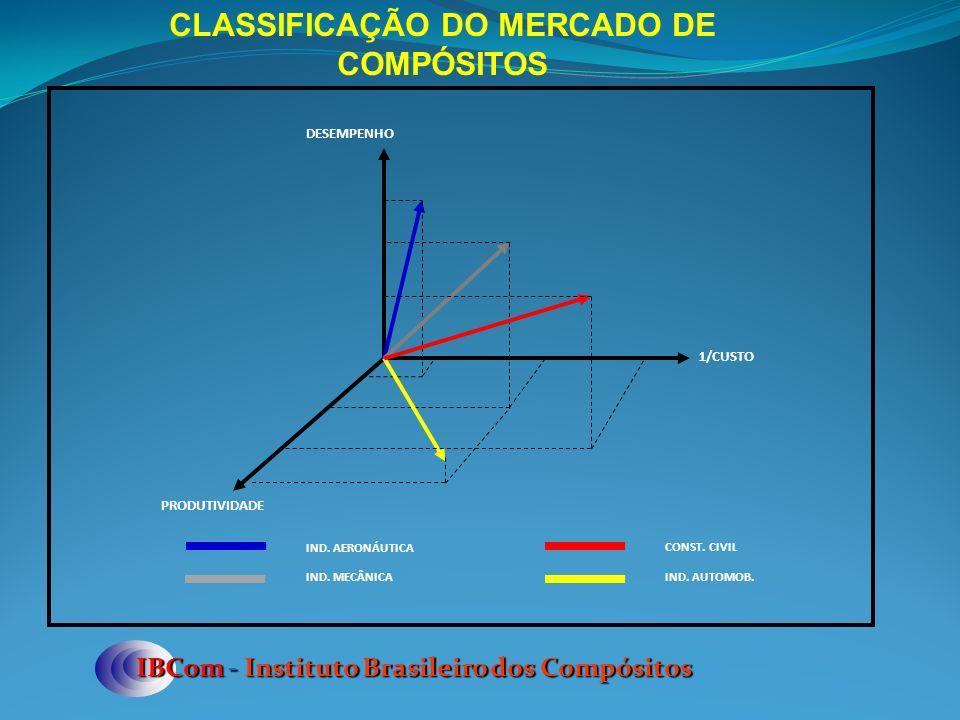 IBCom - Instituto Brasileiro dos Compósitos CLASSIFICAÇÃO DO MERCADO DE COMPÓSITOS DESEMPENHO 1/CUSTO PRODUTIVIDADE IND. AERONÁUTICA IND. MECÂNICA CON