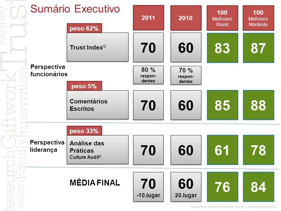Perspectiva funcionários Trust Index © peso 62% Perspectiva liderança 70 Comentários Escritos peso 5% 70 Análise das Práticas Culture Audit © Análise