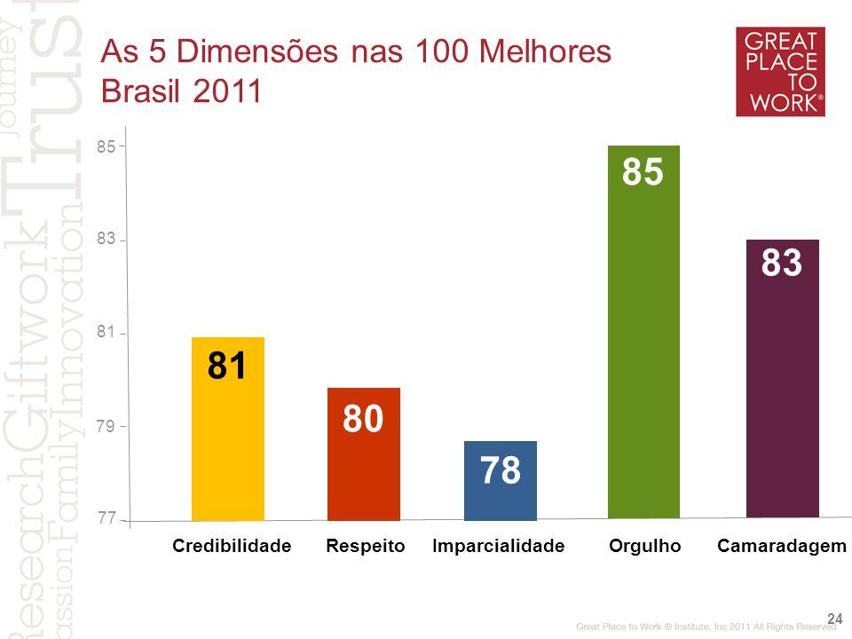77 81 ImparcialidadeOrgulhoCamaradagemRespeito 80 83 78 24 79 85 Credibilidade 81 83 85 As 5 Dimensões nas 100 Melhores Brasil 2011