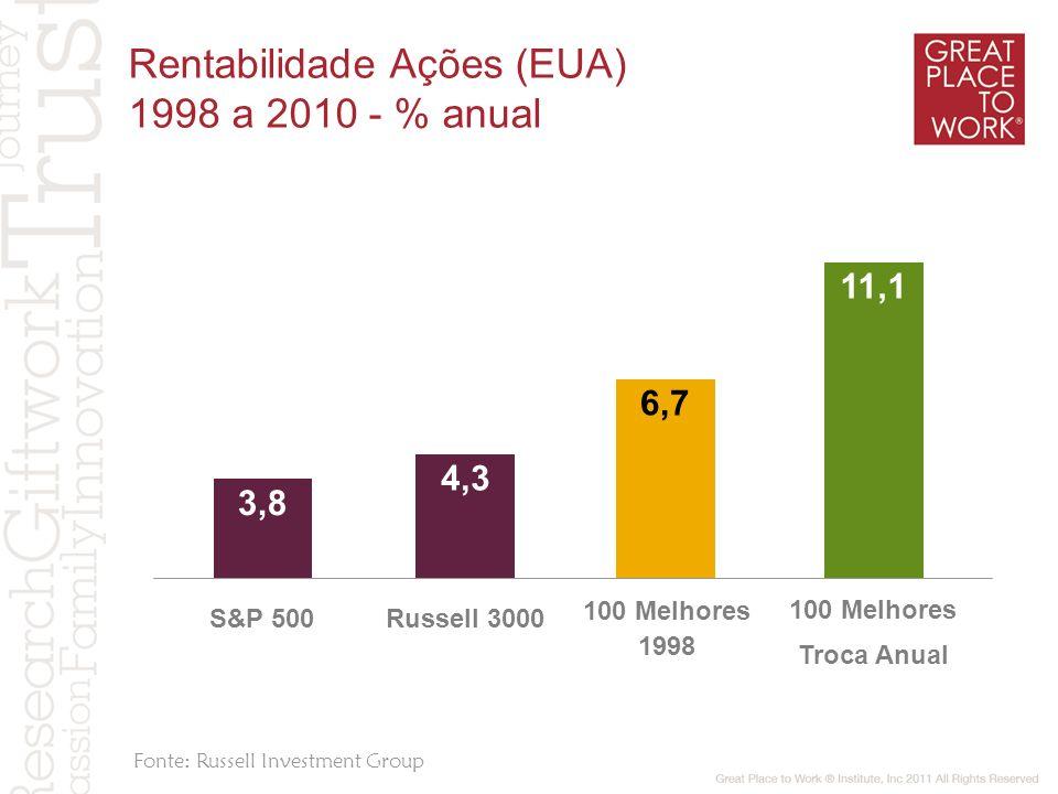 Rentabilidade Ações (EUA) 1998 a 2010 - % anual Fonte: Russell Investment Group 3,8 4,3 6,7 11,1 100 Melhores Troca Anual 100 Melhores 1998 S&P 500Rus