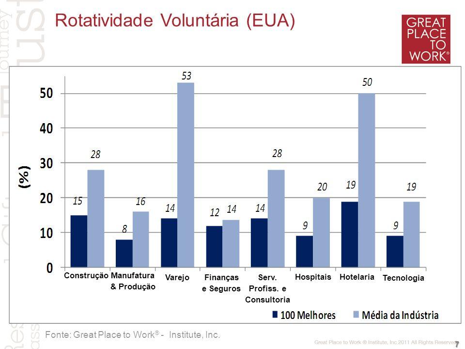 Satisfação clientes (%) Confiança dos funcionários (%) Fonte: Great Place to Work ® - Chile 78 80 Lojas abaixo de 70%Lojas entre 70% e 79%Lojas acima de 80% 86 Impacto na satisfação de Clientes: Caso Varejo (Chile)