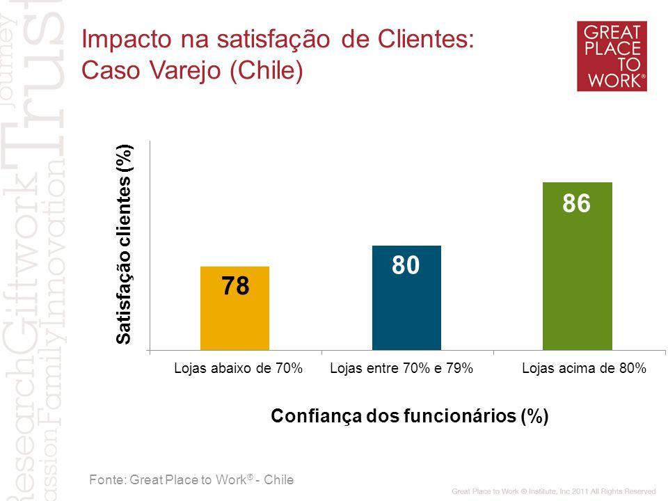 Satisfação clientes (%) Confiança dos funcionários (%) Fonte: Great Place to Work ® - Chile 78 80 Lojas abaixo de 70%Lojas entre 70% e 79%Lojas acima