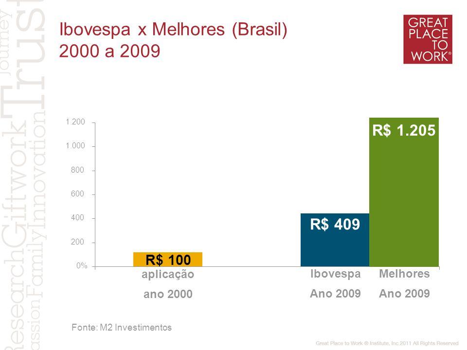 0% 200 400 600 800 1.000 1.200 R$ 100 aplicação ano 2000 R$ 409 Ibovespa Ano 2009 Melhores Ano 2009 R$ 1.205 Ibovespa x Melhores (Brasil) 2000 a 2009