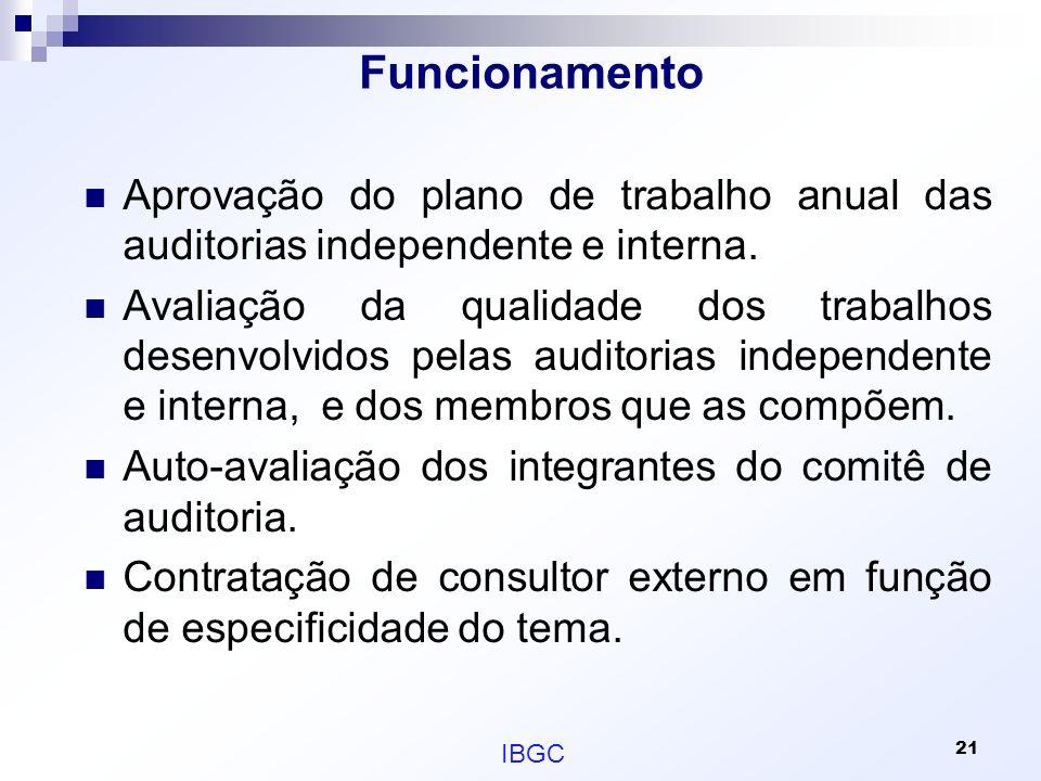 Funcionamento Aprovação do plano de trabalho anual das auditorias independente e interna. Avaliação da qualidade dos trabalhos desenvolvidos pelas aud