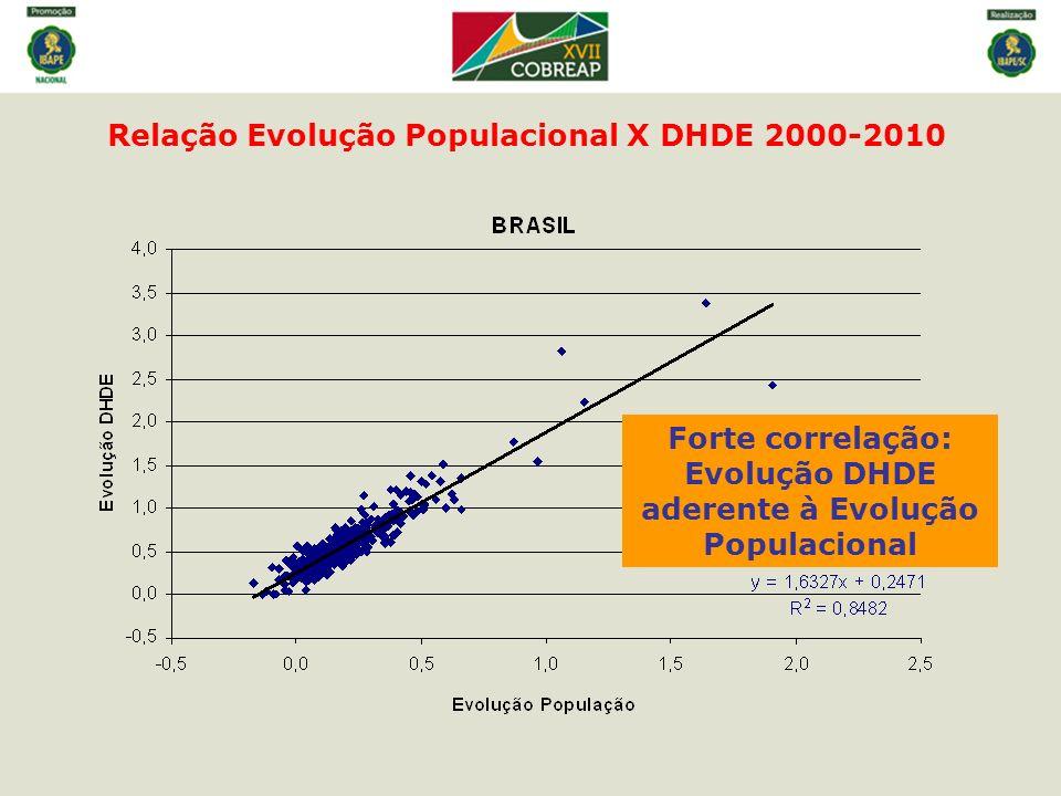 Relação Evolução Populacional X DHDE 2000-2010 Forte correlação: Evolução DHDE aderente à Evolução Populacional