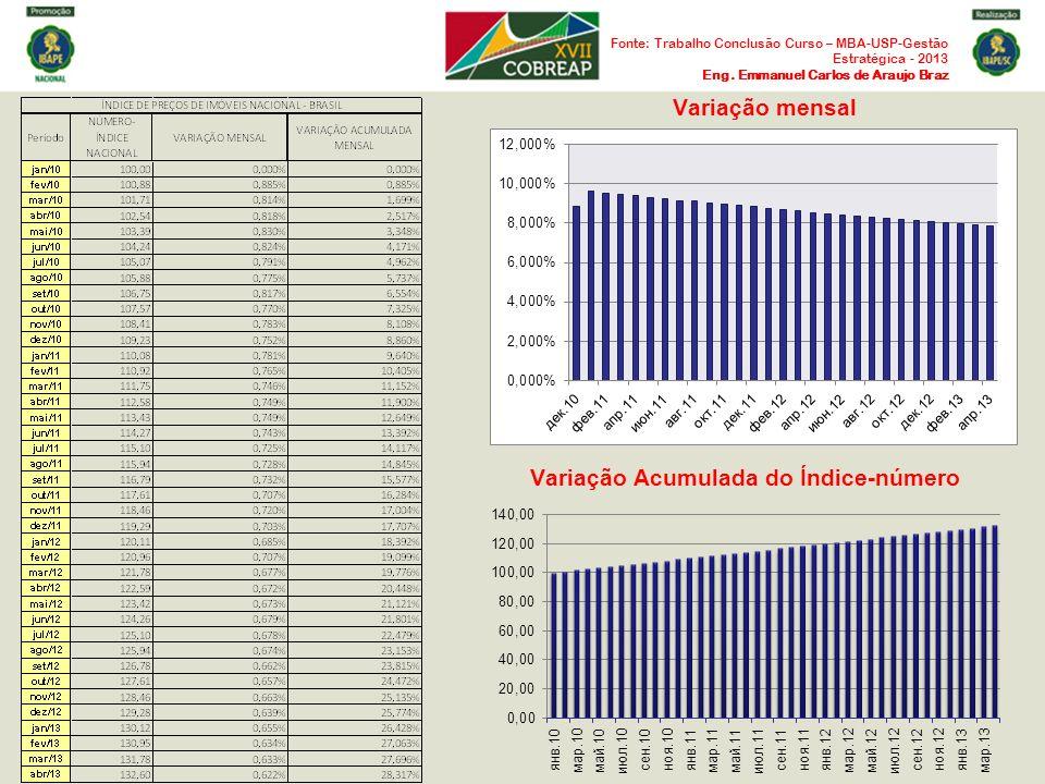 Variação mensal Variação Acumulada do Índice-número Fonte: Trabalho Conclusão Curso – MBA-USP-Gestão Estratégica - 2013 Eng. Emmanuel Carlos de Araujo