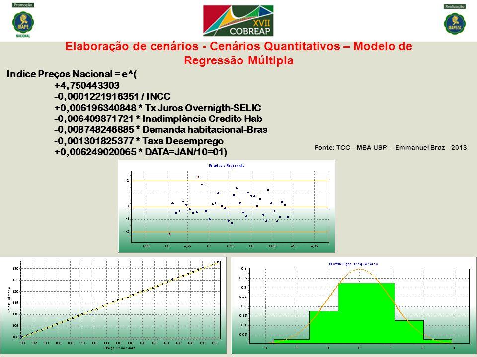 Indice Preços Nacional = e^( +4,750443303 -0,0001221916351 / INCC +0,006196340848 * Tx Juros Overnigth-SELIC -0,006409871721 * Inadimplência Credito H