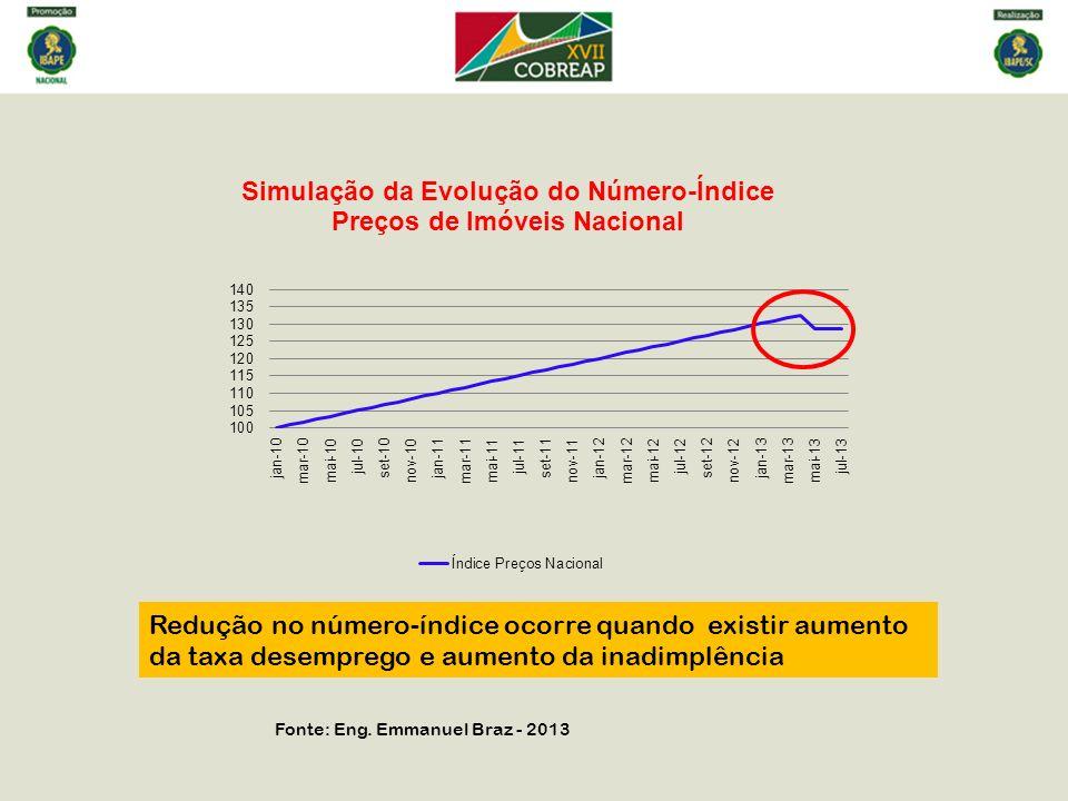 Redução no número-índice ocorre quando existir aumento da taxa desemprego e aumento da inadimplência Fonte: Eng. Emmanuel Braz - 2013