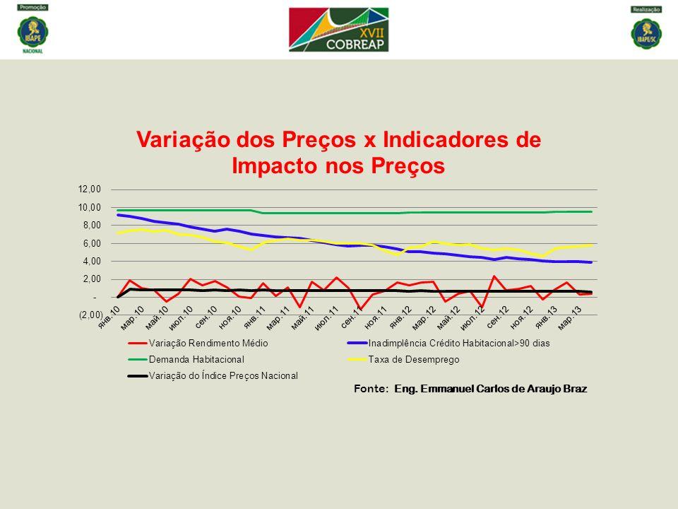 Fonte : Eng. Emmanuel Carlos de Araujo Braz