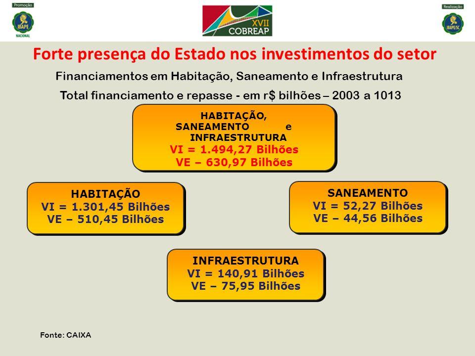 Forte presença do Estado nos investimentos do setor Financiamentos em Habitação, Saneamento e Infraestrutura Total financiamento e repasse - em r$ bil