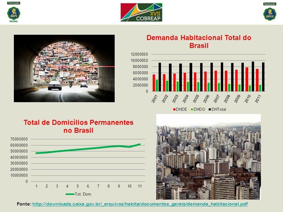 Fonte: http://downloads.caixa.gov.br/_arquivos/habita/documentos_gerais/demanda_habitacional.pdfhttp://downloads.caixa.gov.br/_arquivos/habita/documen