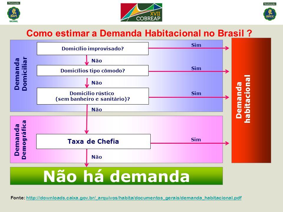 Demanda Domiciliar Como estimar a Demanda Habitacional no Brasil ? Demanda habitacional Não há demanda Domicilio rústico (sem banheiro e sanitário)? D