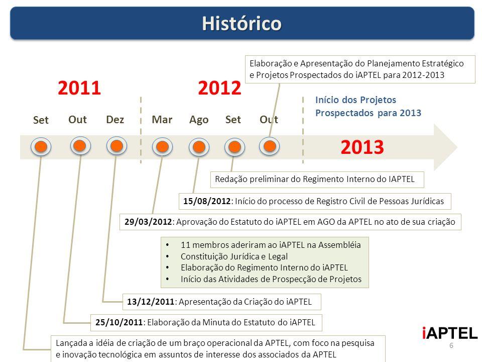 6 i APTEL HistóricoHistórico Início dos Projetos Prospectados para 2013 Set Dez Mar Out 20112012 2013 Lançada a idéia de criação de um braço operacion
