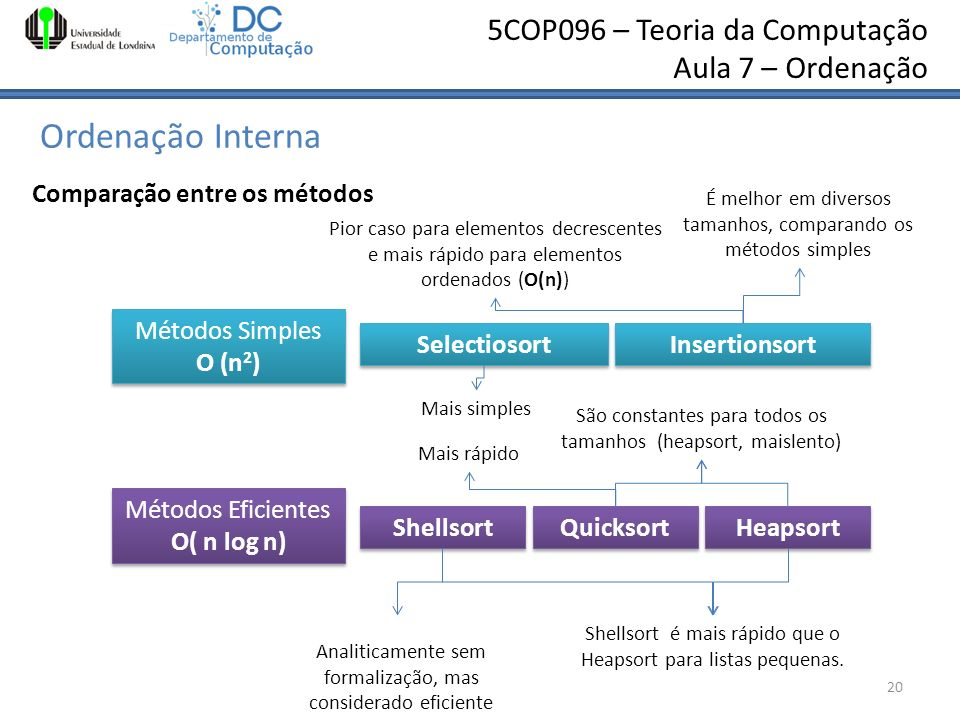 5COP096 – Teoria da Computação Aula 7 – Ordenação Ordenação Interna 20 Comparação entre os métodos Métodos Simples O (n 2 ) Métodos Simples O (n 2 ) S