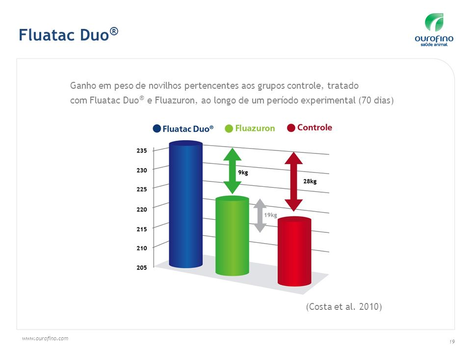 www.ourofino.com 19 Fluatac Duo ® Ganho em peso de novilhos pertencentes aos grupos controle, tratado com Fluatac Duo ® e Fluazuron, ao longo de um período experimental (70 dias) (Costa et al.