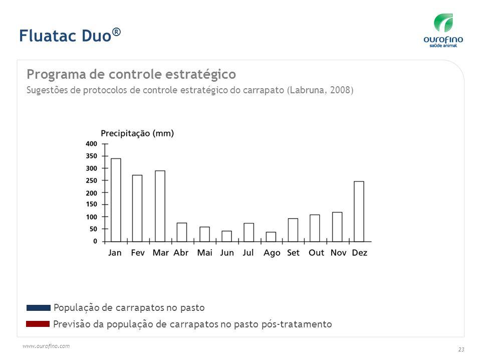 www.ourofino.com 23 Fluatac Duo ® Programa de controle estratégico Sugestões de protocolos de controle estratégico do carrapato (Labruna, 2008) Previs