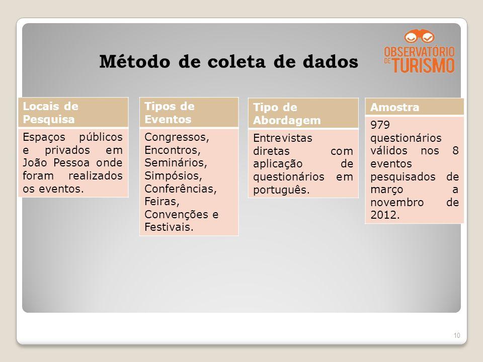 Método de coleta de dados 10 Locais de Pesquisa Espaços públicos e privados em João Pessoa onde foram realizados os eventos. Tipos de Eventos Congress