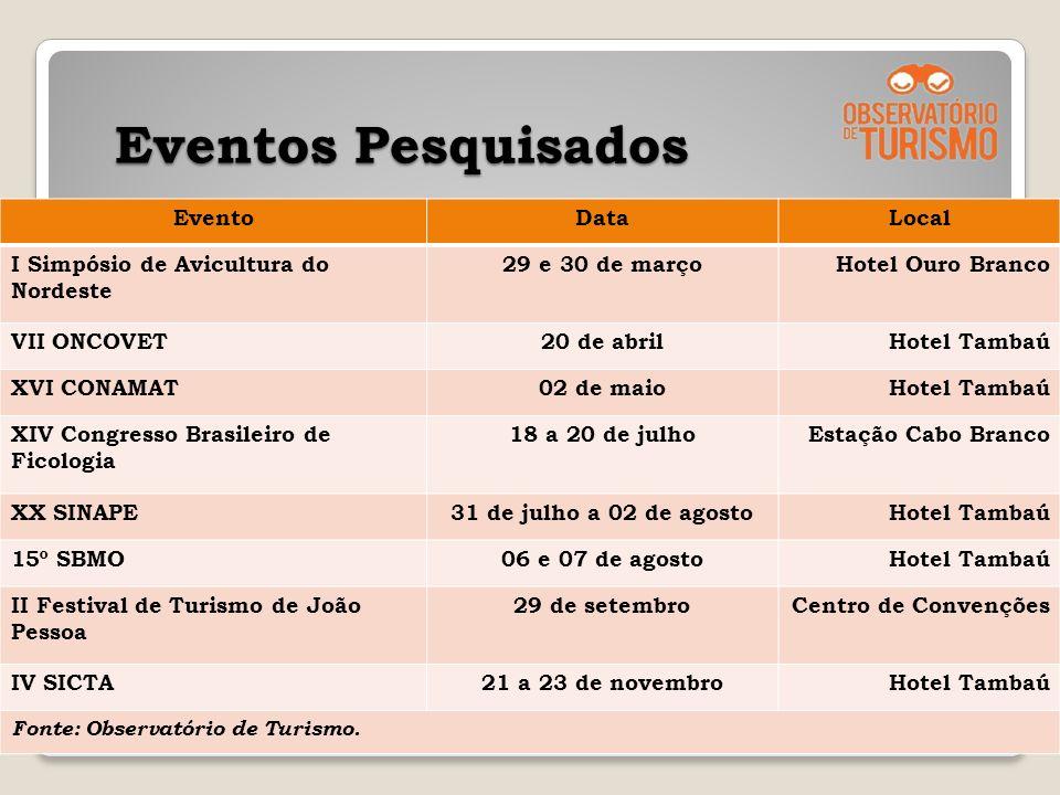Eventos Pesquisados Eventos Pesquisados 14 EventoDataLocal I Simpósio de Avicultura do Nordeste 29 e 30 de marçoHotel Ouro Branco VII ONCOVET20 de abr
