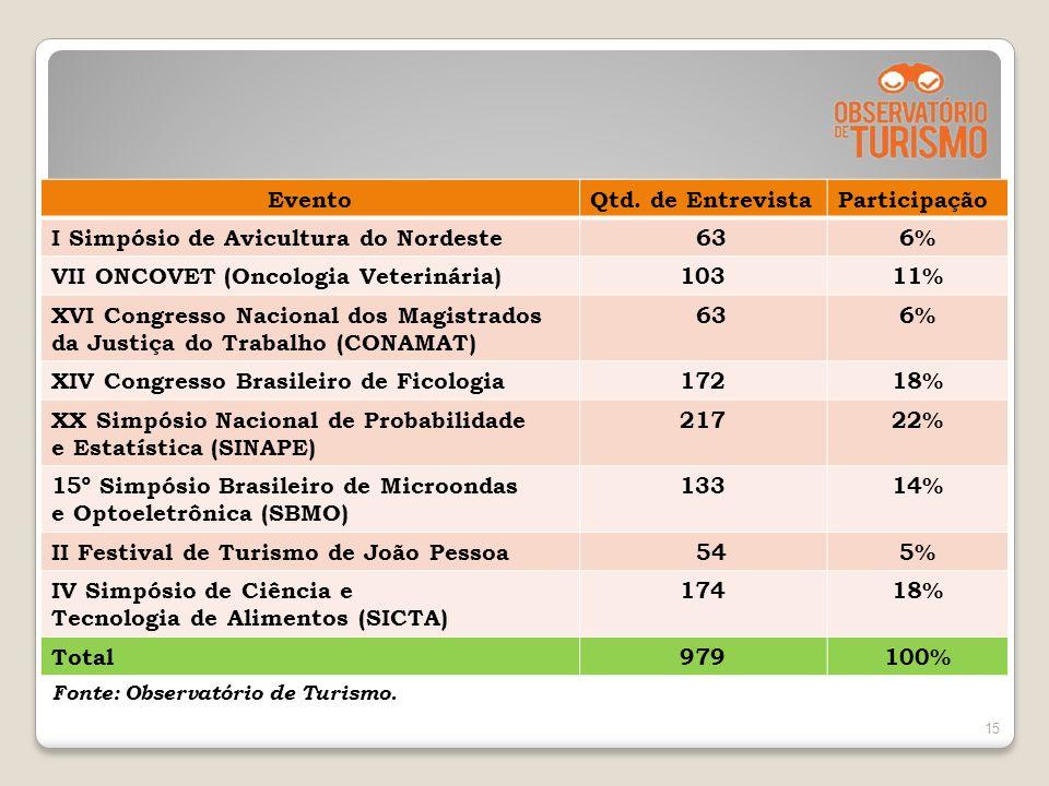 Resultados dos Eventos Pesquisados 15 EventoQtd. de EntrevistaParticipação I Simpósio de Avicultura do Nordeste 636% VII ONCOVET (Oncologia Veterinári