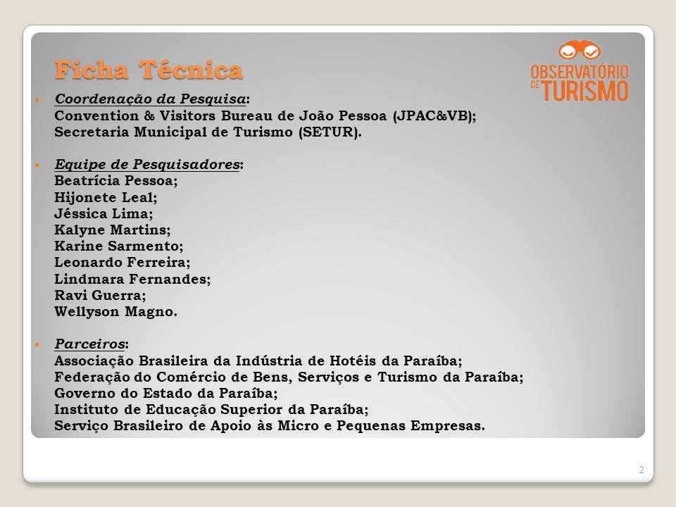 Ficha Técnica Coordenação da Pesquisa : Convention & Visitors Bureau de João Pessoa (JPAC&VB); Secretaria Municipal de Turismo (SETUR). Equipe de Pesq